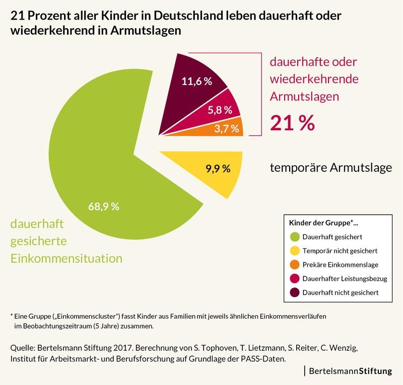 Grafik der Bertelsmannstiftung
