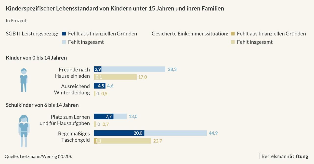 Kinderspezifischer Lebensstandard unter 15